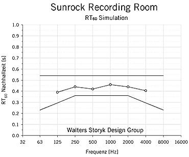 Aufnahme_RT60_Simulation2_WSDG